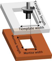 how to make a router template guide